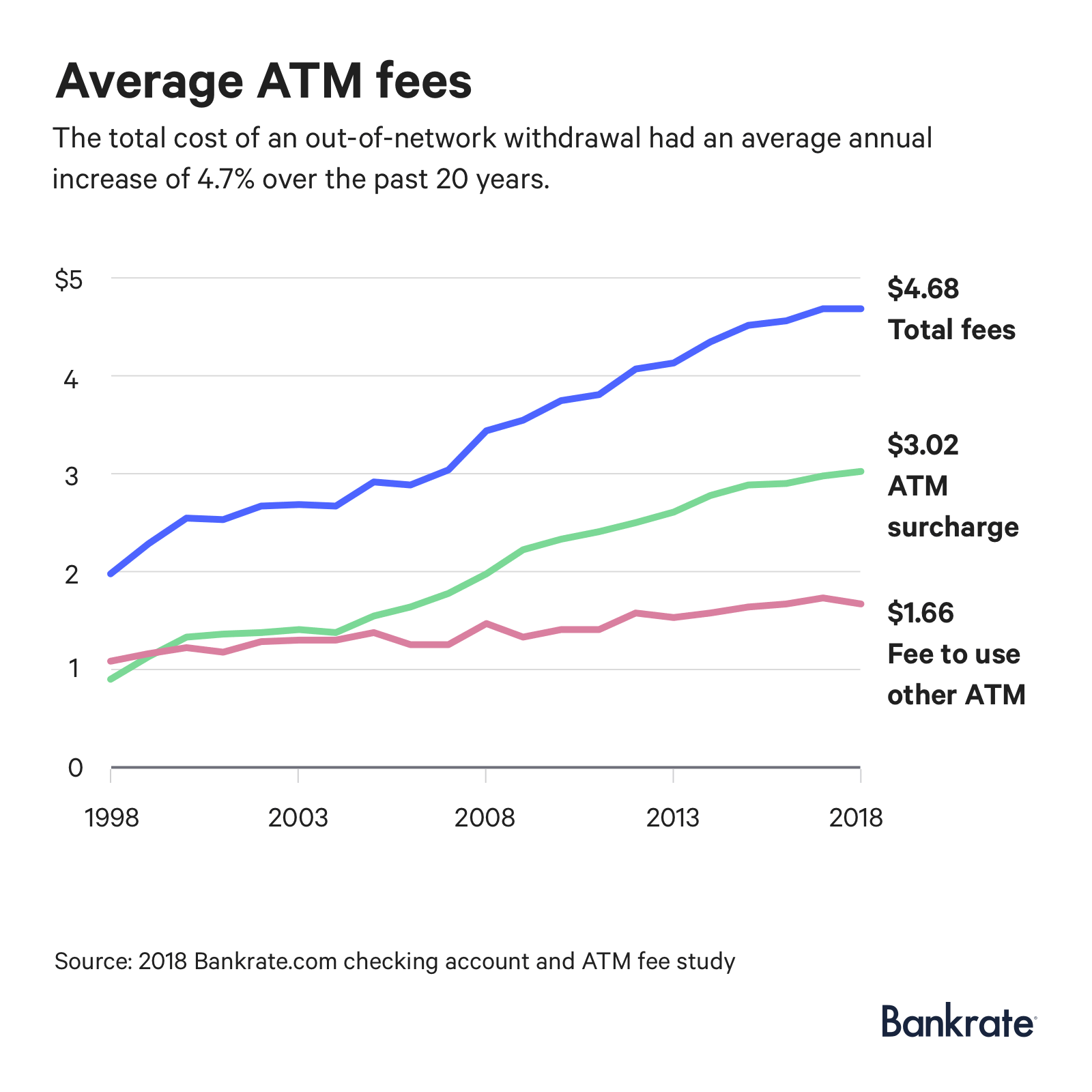 Graph: The average total cost of an out-of-network ATM withdrawal is $4.68.