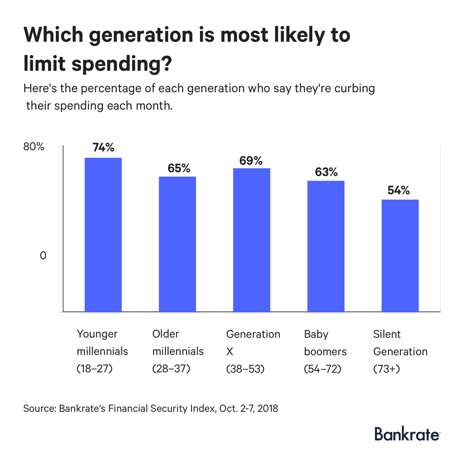 Graph: At 74%, the younger millennials are most likely to limit spending