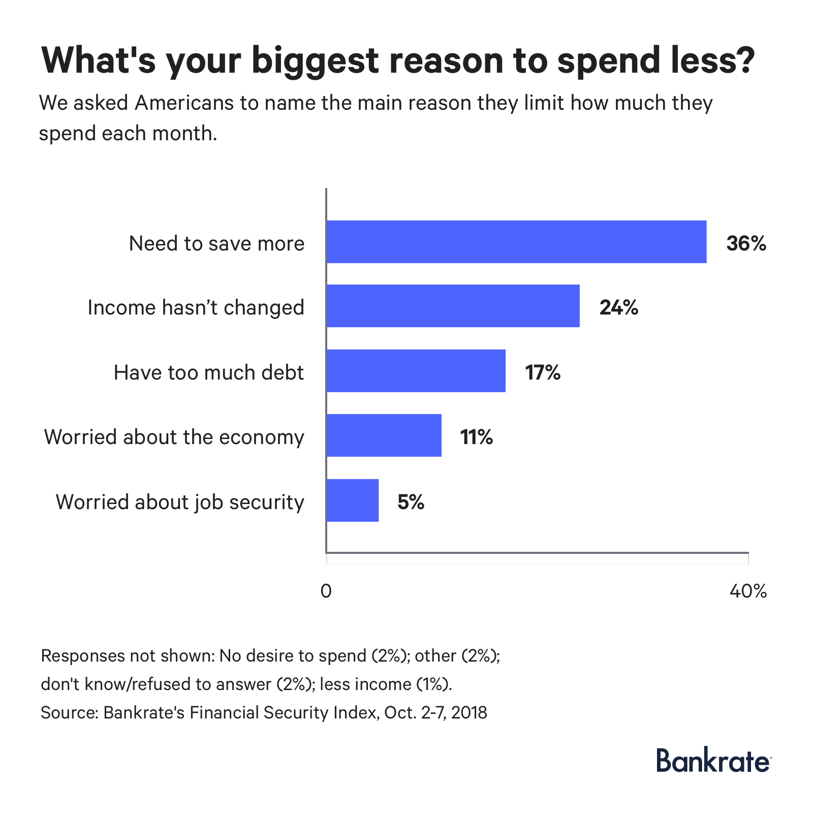 Graph: 36% of Americans are spending less because they need to save more
