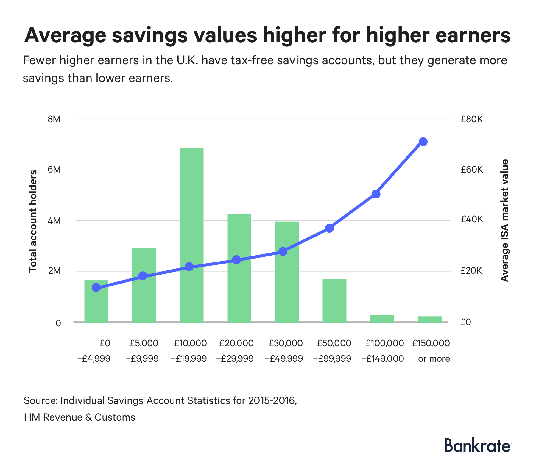 Graph: Fewer higher earners in the U.K. have tax-free savings accounts, but they generate more savings than lower earners