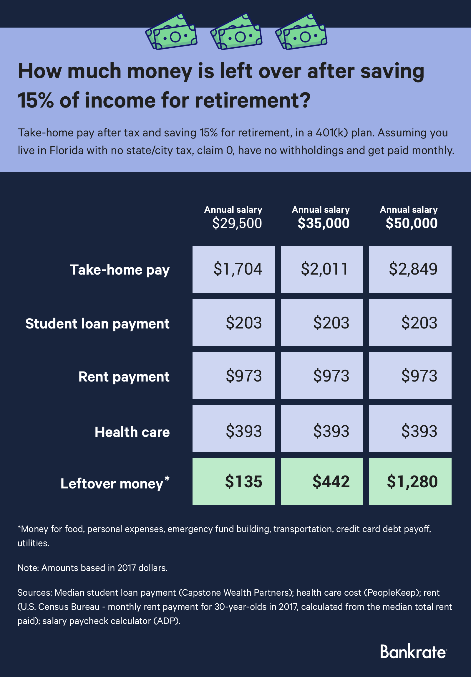 Infographic: How much money is left over after saving 15% of income for retirement?