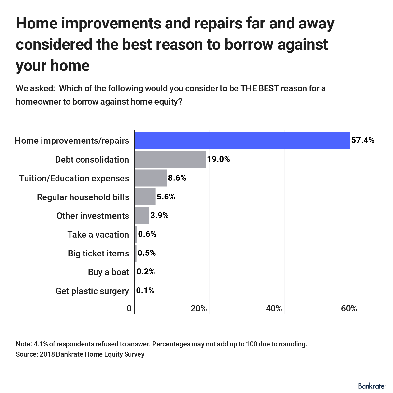 Home improvements and repairs are considered the best reason