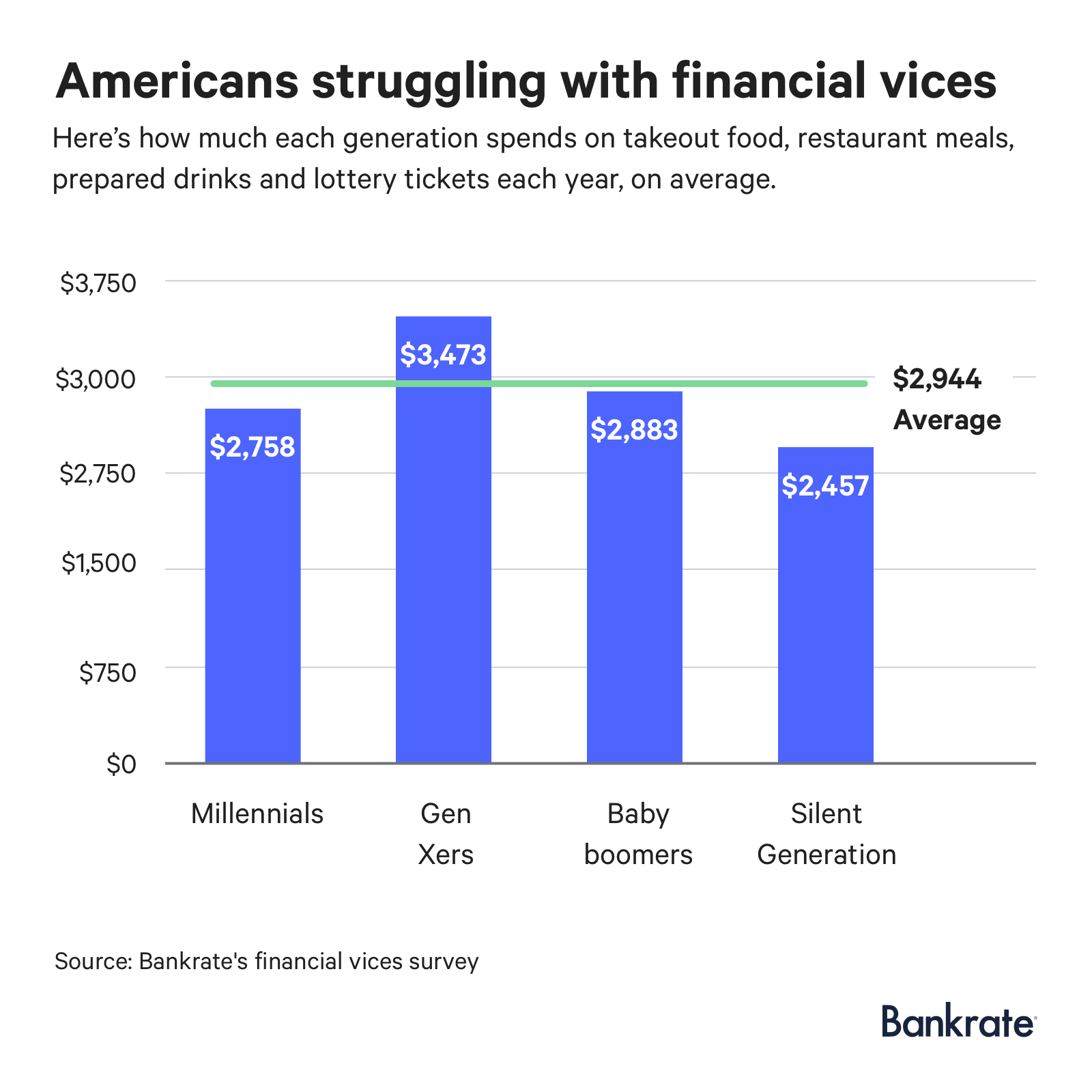 Survey: Here's How Much Americans Spend On Financial Vices