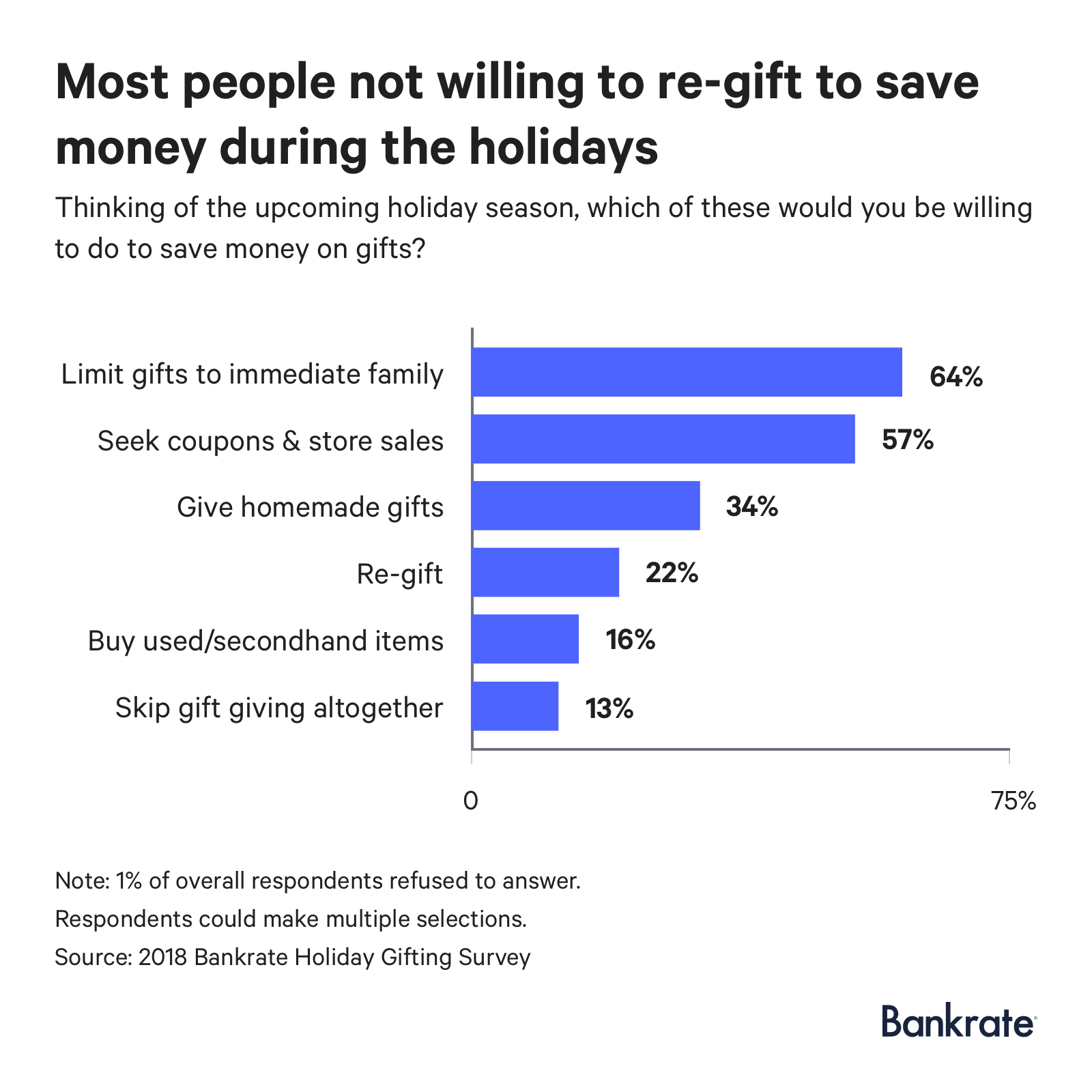 Only 22% will re-gift to save money on gifting