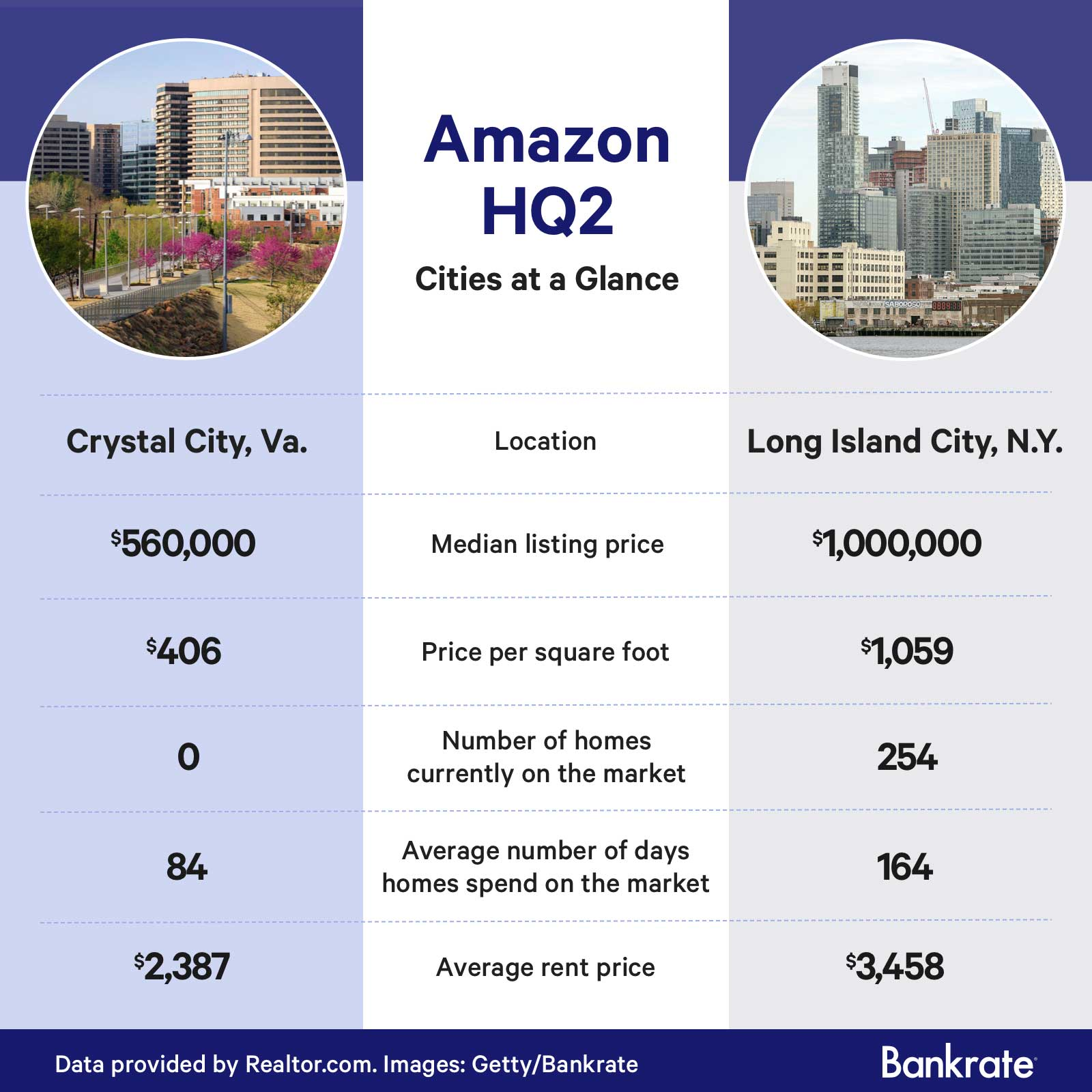 A comparison of Amazon's newest headquarters location: Crystal City, Va. and Long Island City, N.Y.
