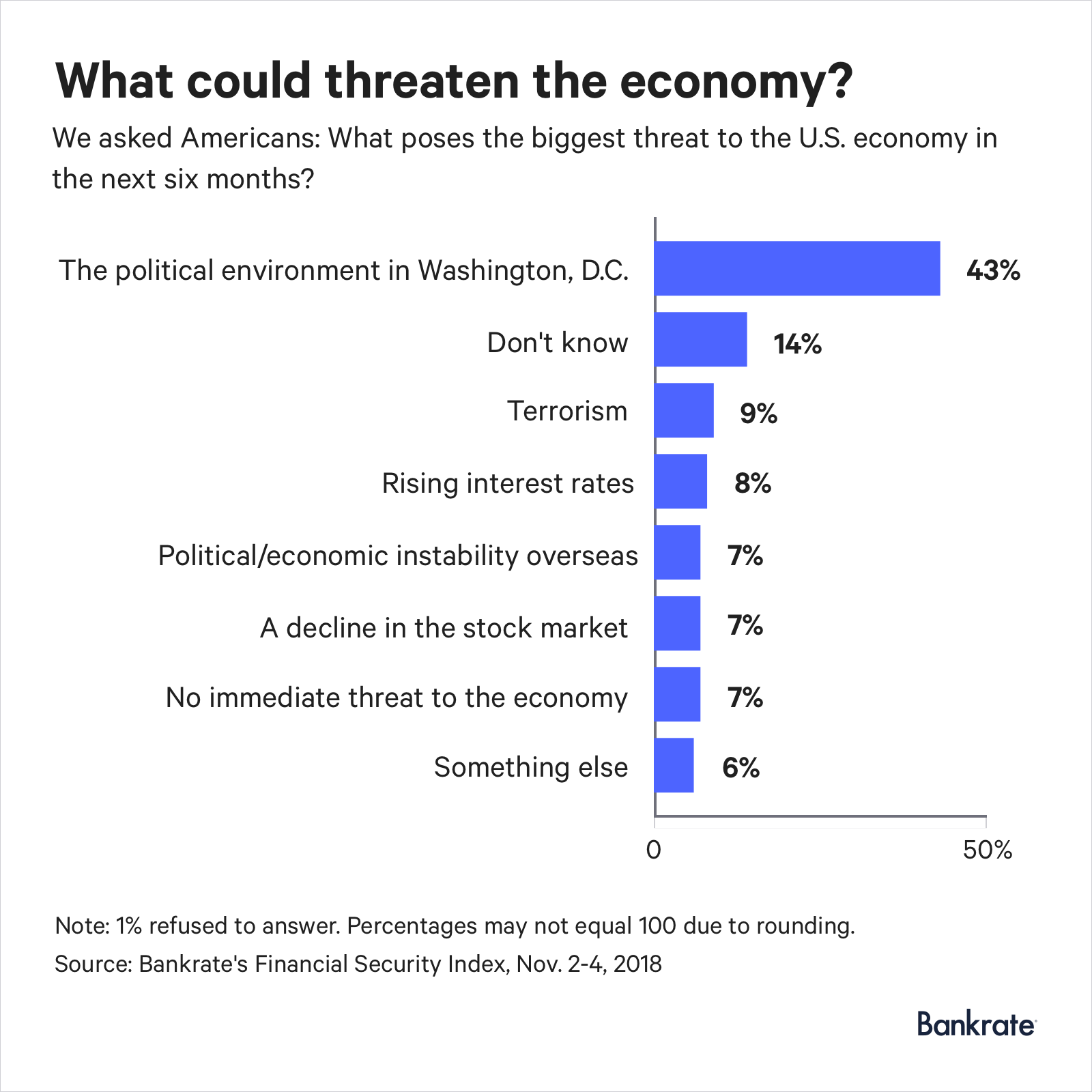43% of Americans think the political environment in Washington, D.C. poses the biggest threat to the economy