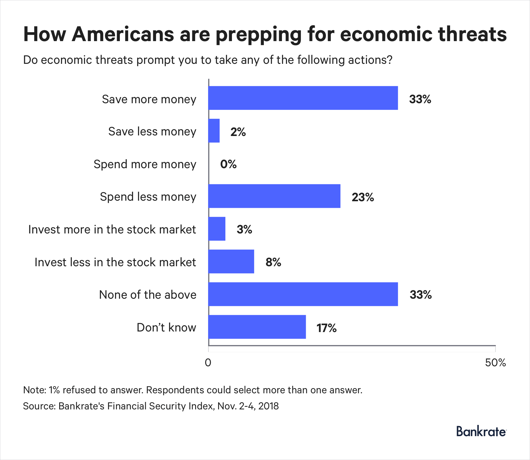 33% of Americans are planning to save more money