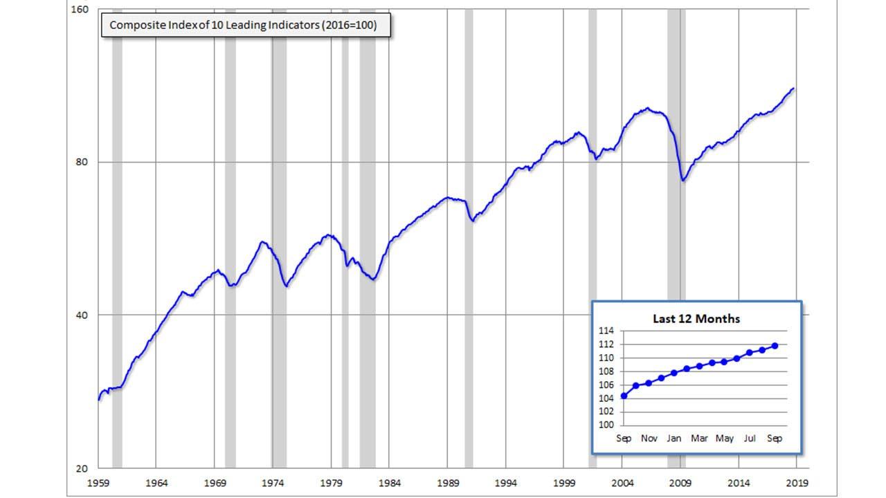 Consumer Leading Economic Index