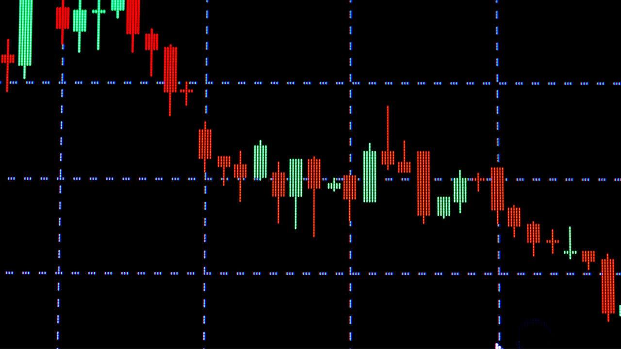Stock market indicator chart