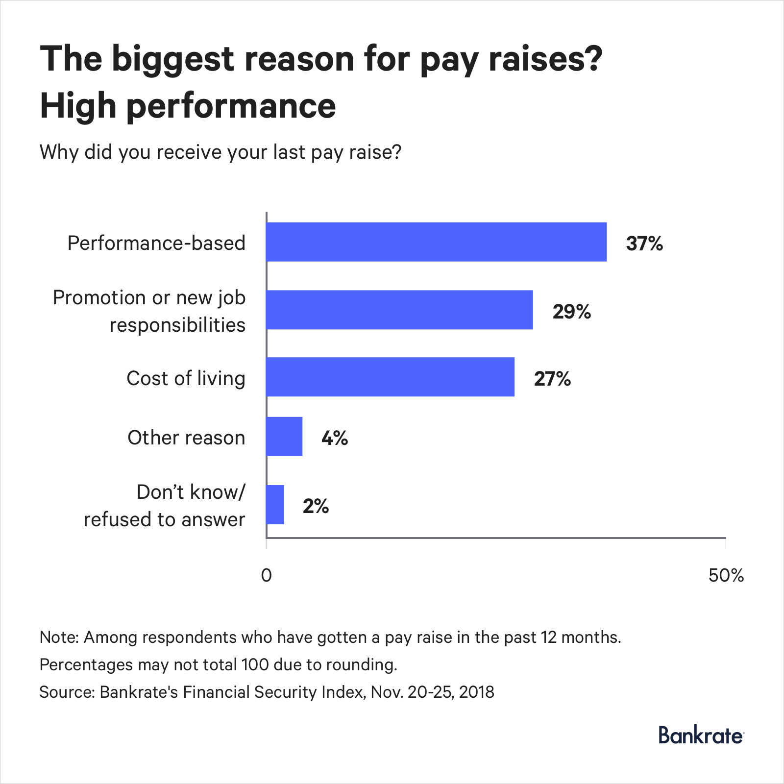 37% of Americans got raises based on their job performance