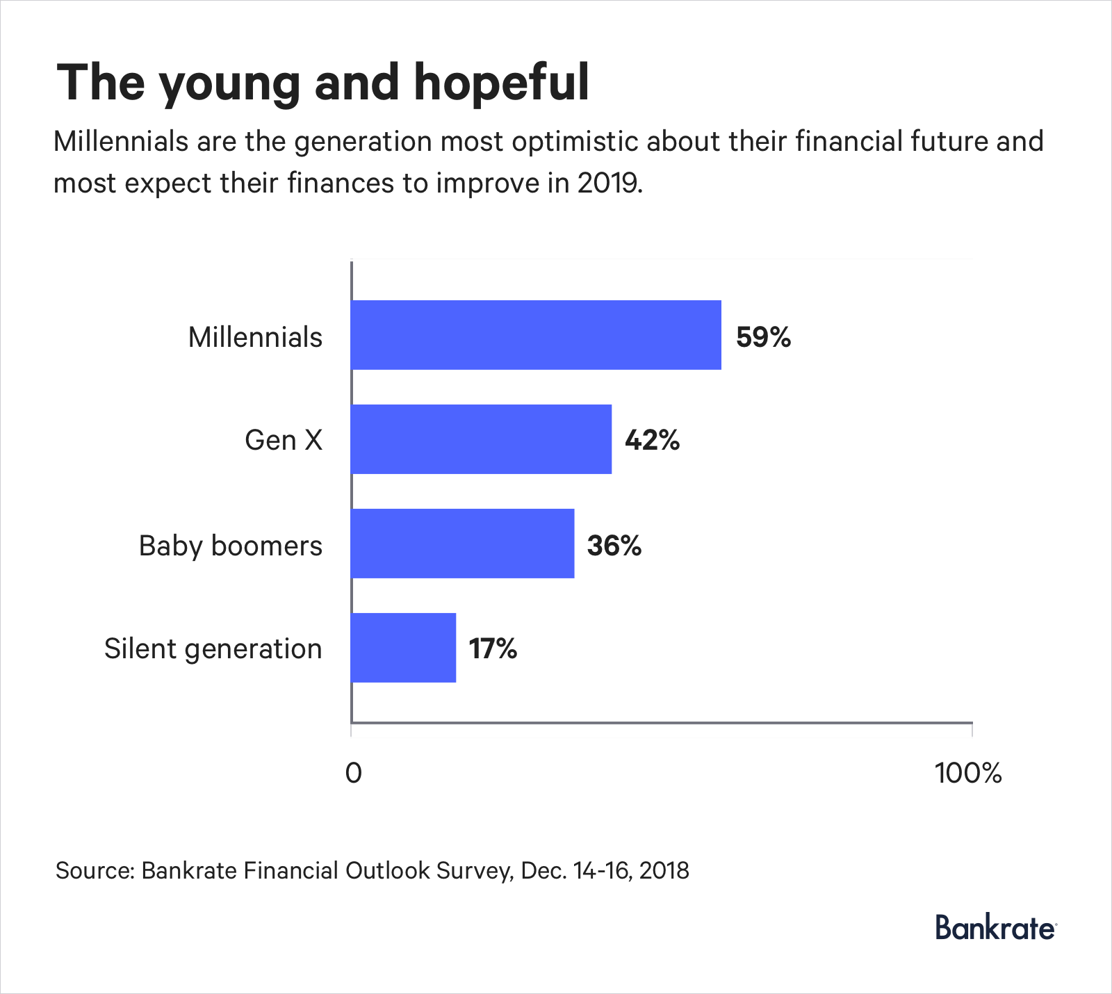 Graph: 59% of millennials are optimistic about their financial future in 2019