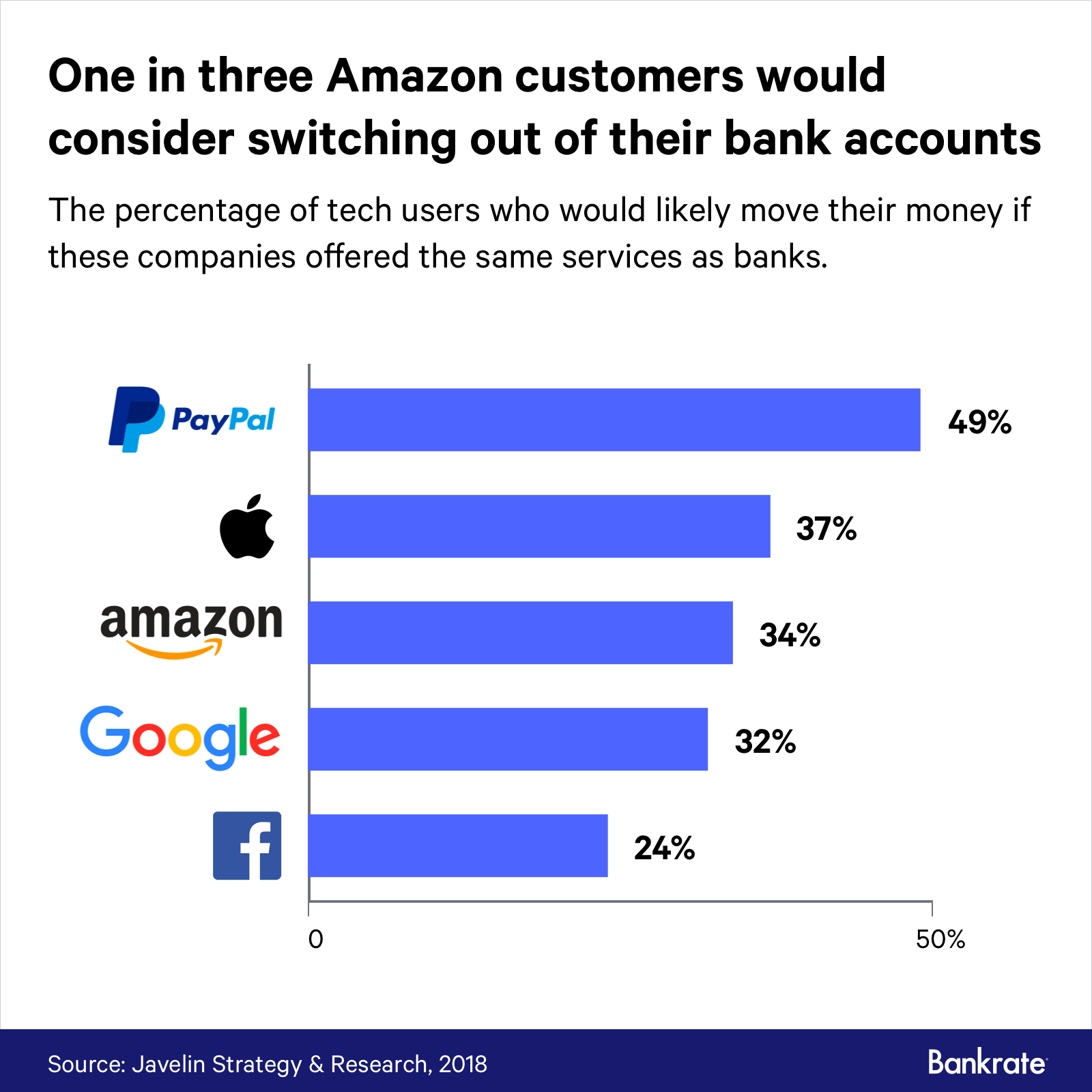 Graph: The percentage of tech users who would likely move their money if these companies offered the same services as banks.