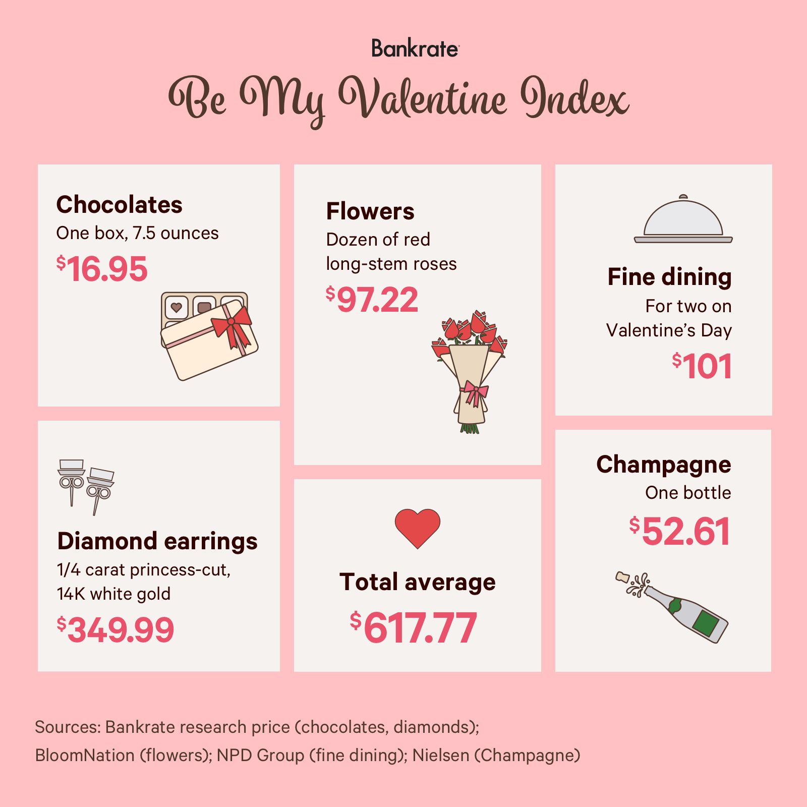 Bankrate's Be My Valentine Index Finds The High Cost Of Love