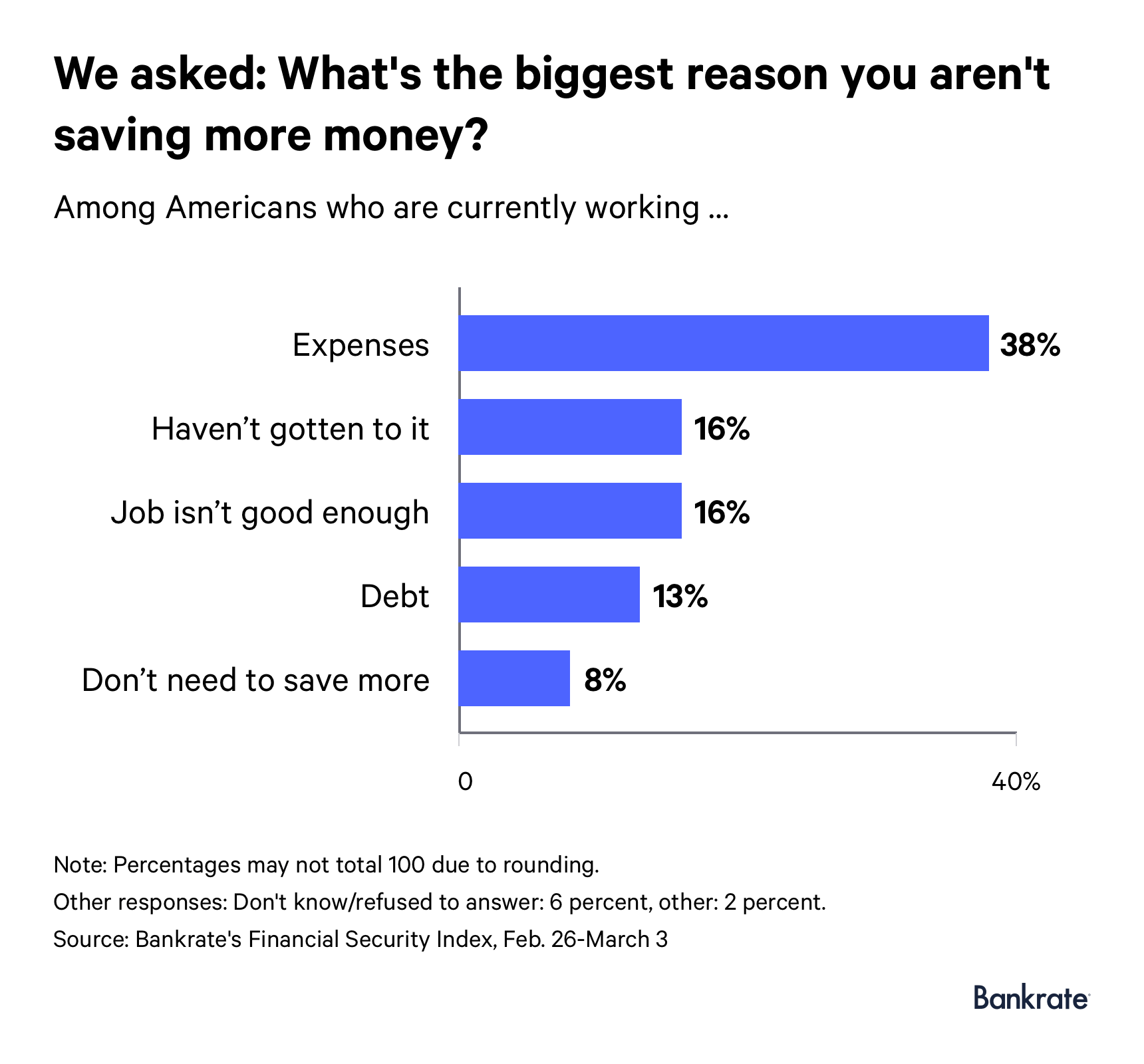 Graph: 38% of working Americans say expenses is the biggest reason they aren't saving more money