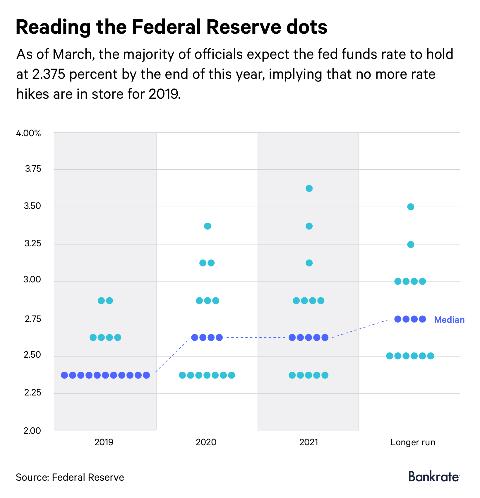 Reading the Federal Reserve dots (March 2019)