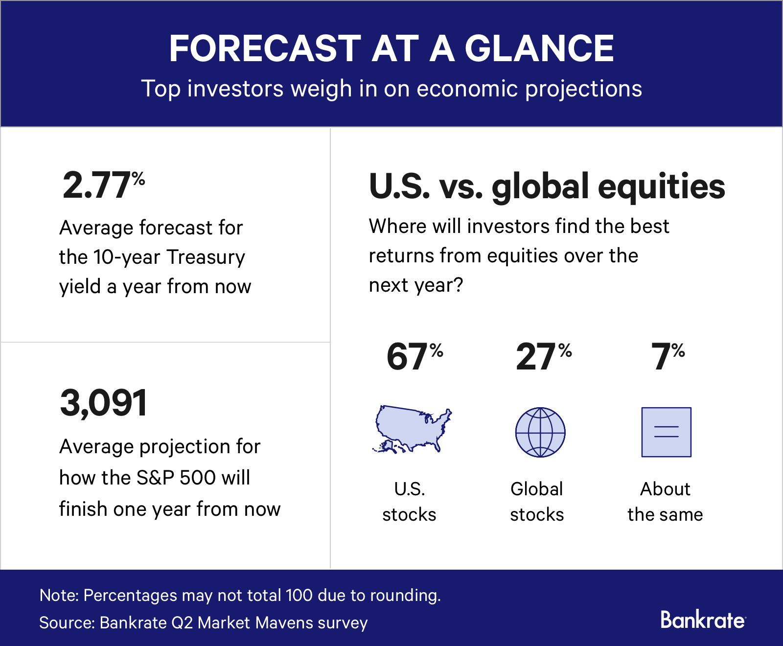 Economic projections for quarter 2