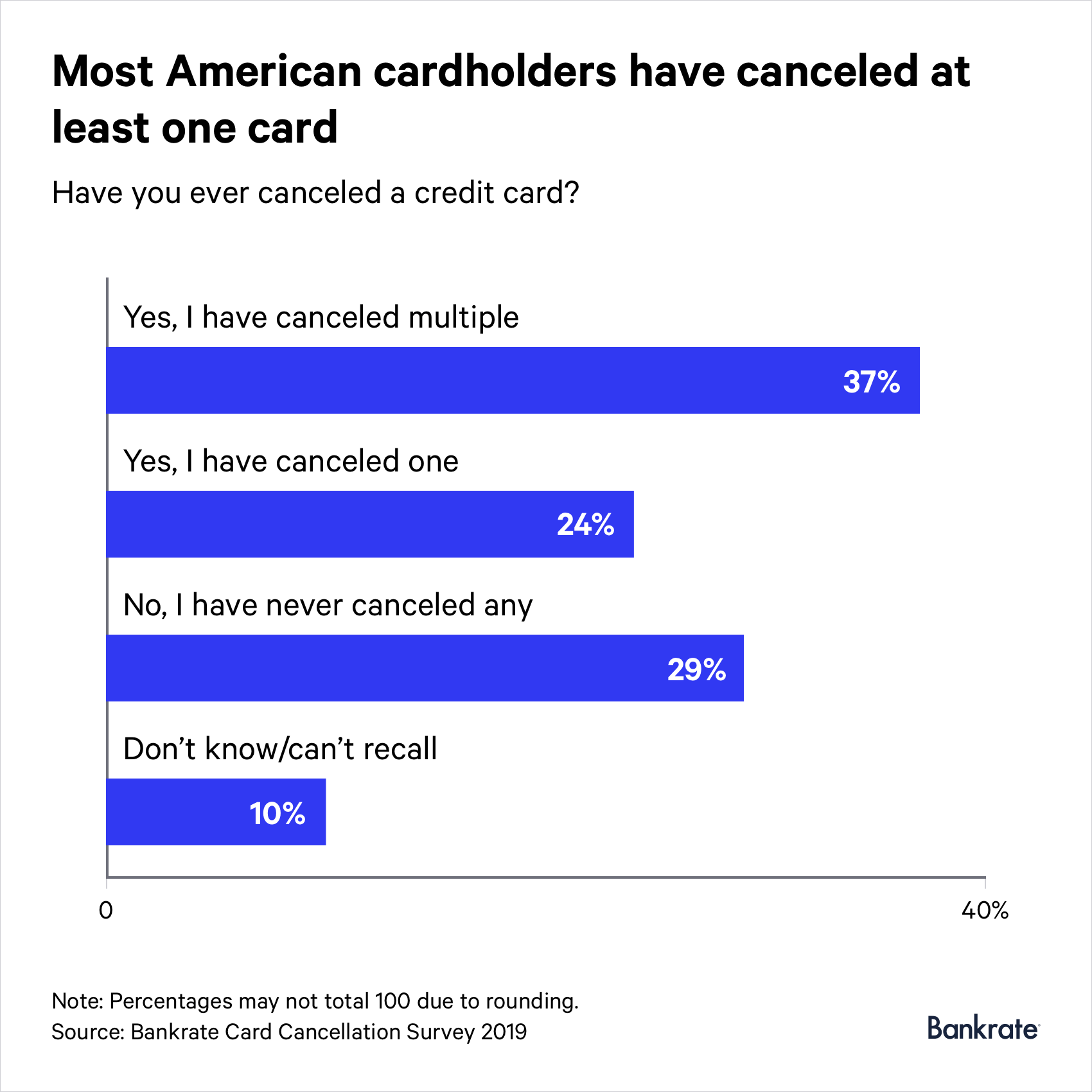 37% of respondents answered that they have canceled multiple cards
