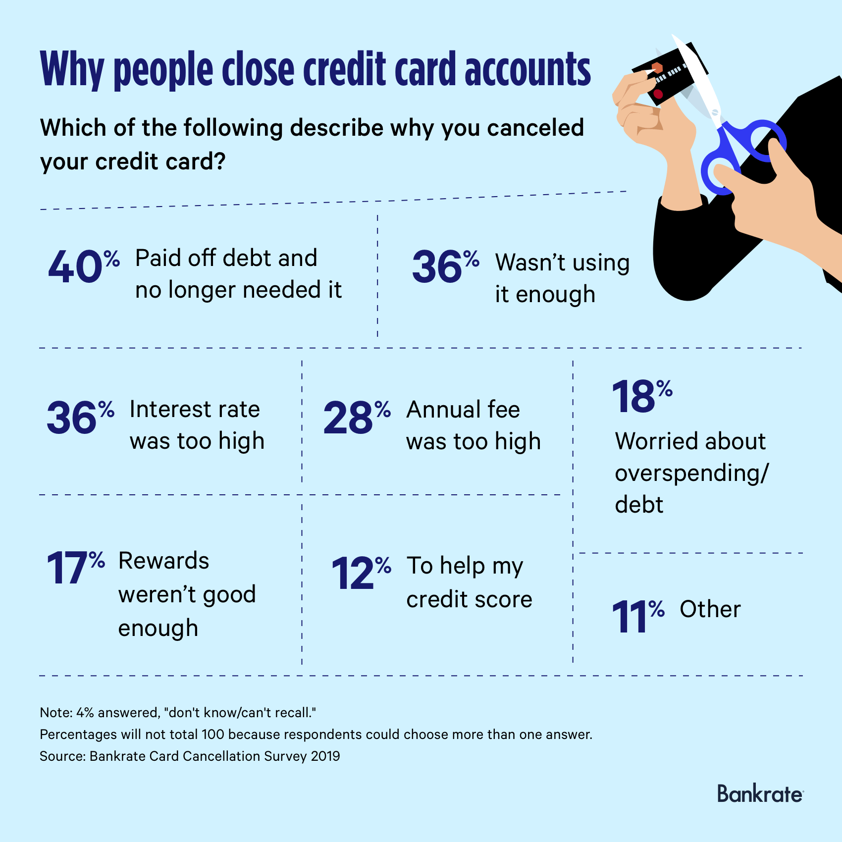 Reasons why credit card holders canceled their accounts