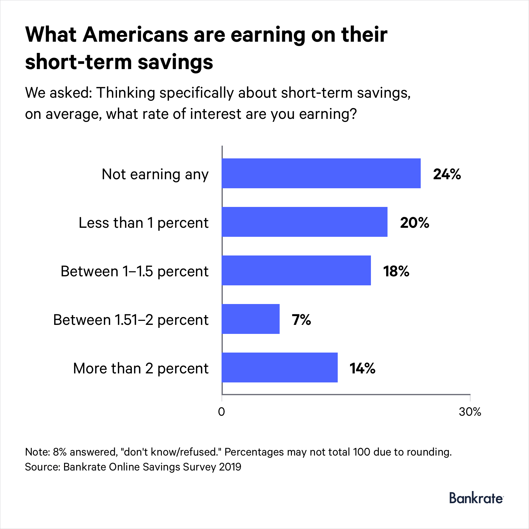 24% of respondents are not earning any interest
