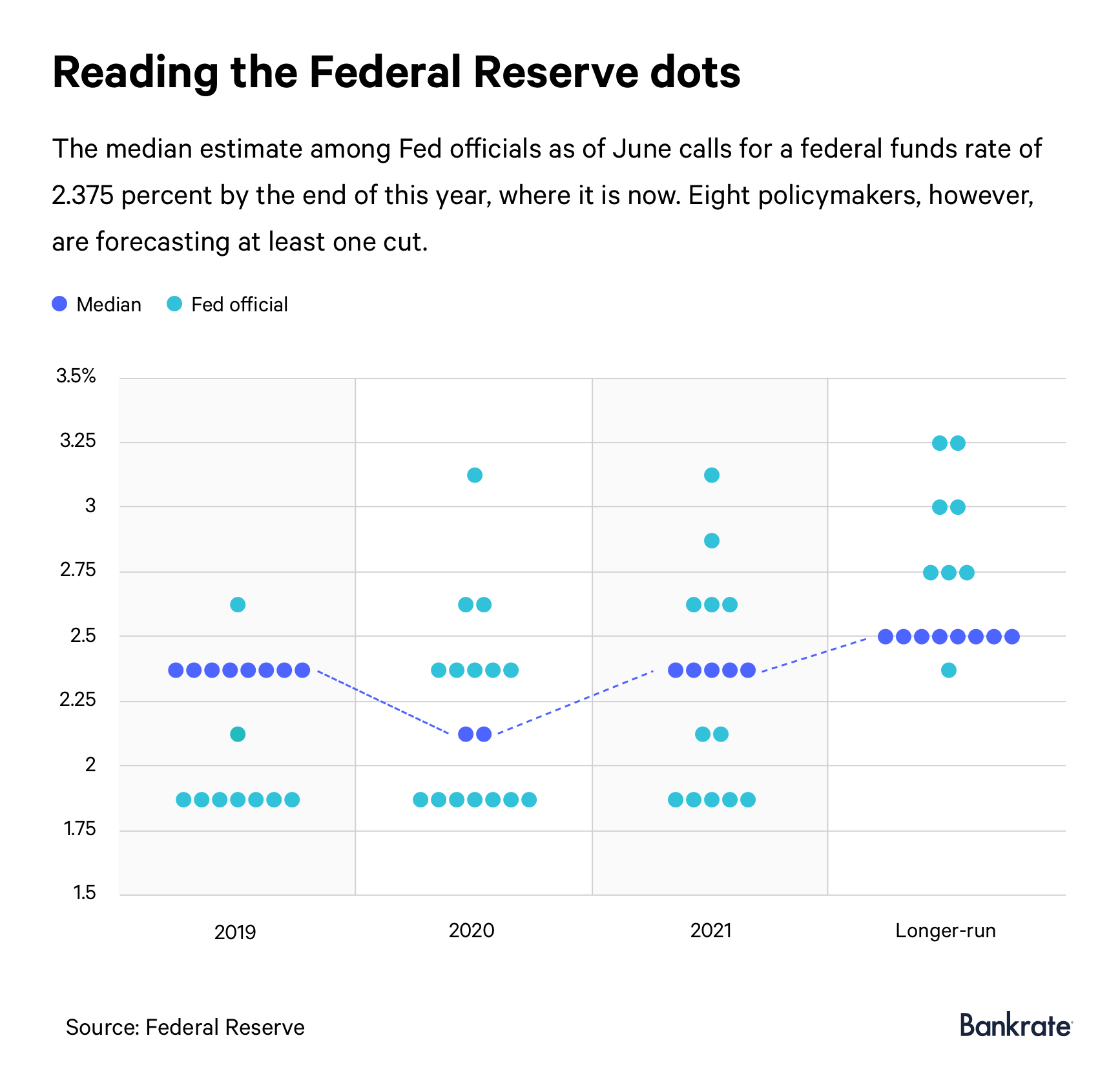 Graph: Reading the Federal Reserve's dots