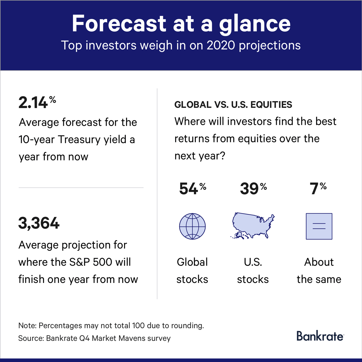 Bankrate's Fourth-Quarter Market Mavens Survey