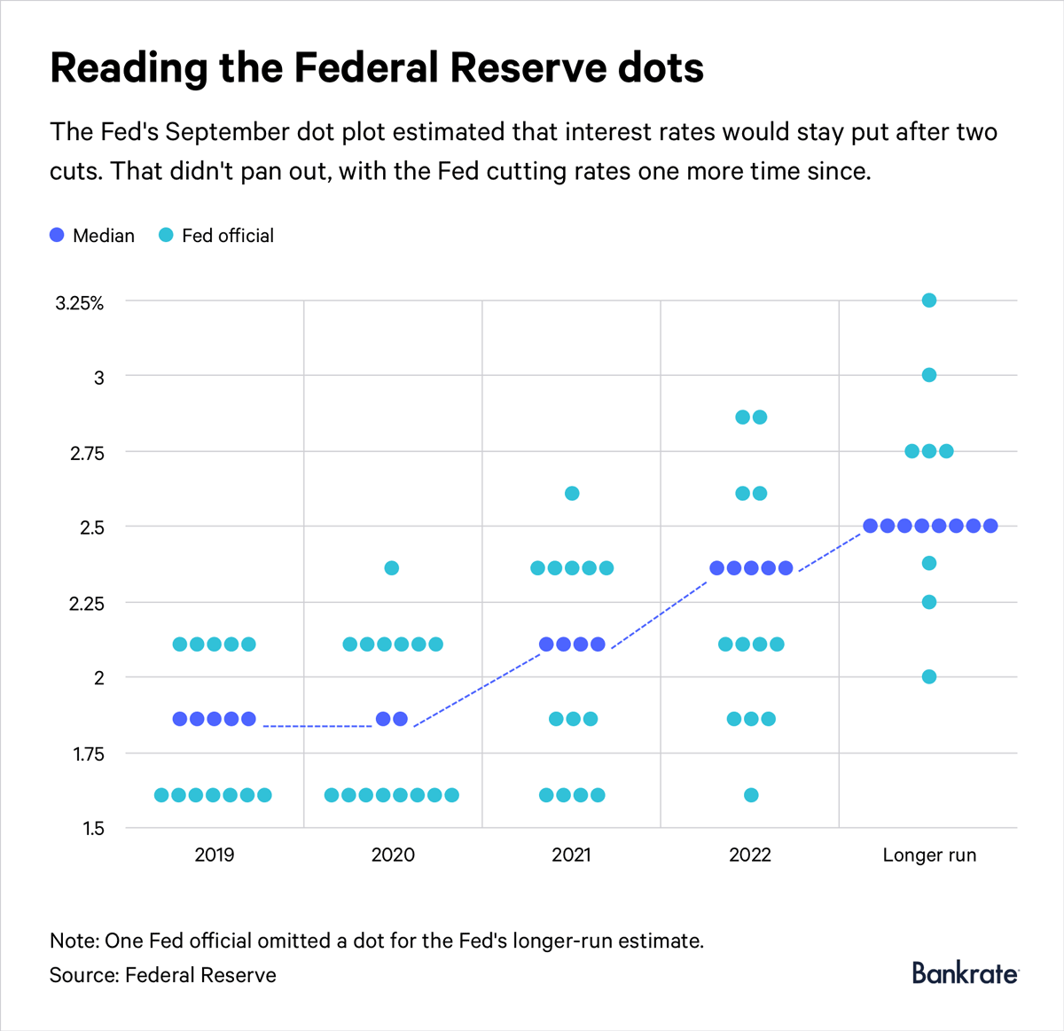 Federal Reserve's dot plot