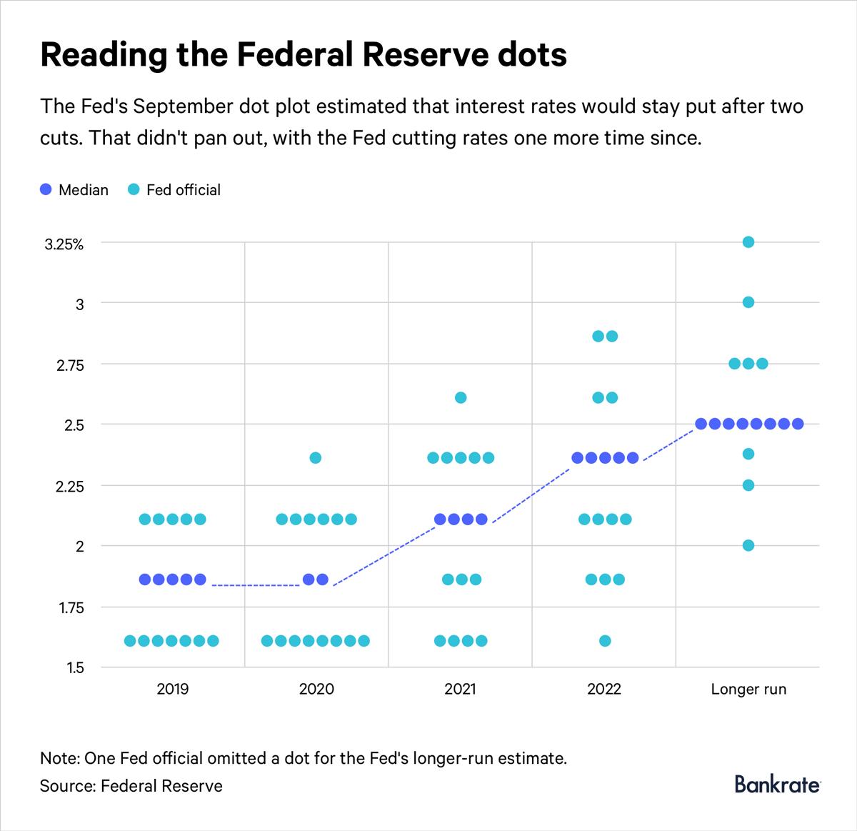 Federal Reserve's dot plot