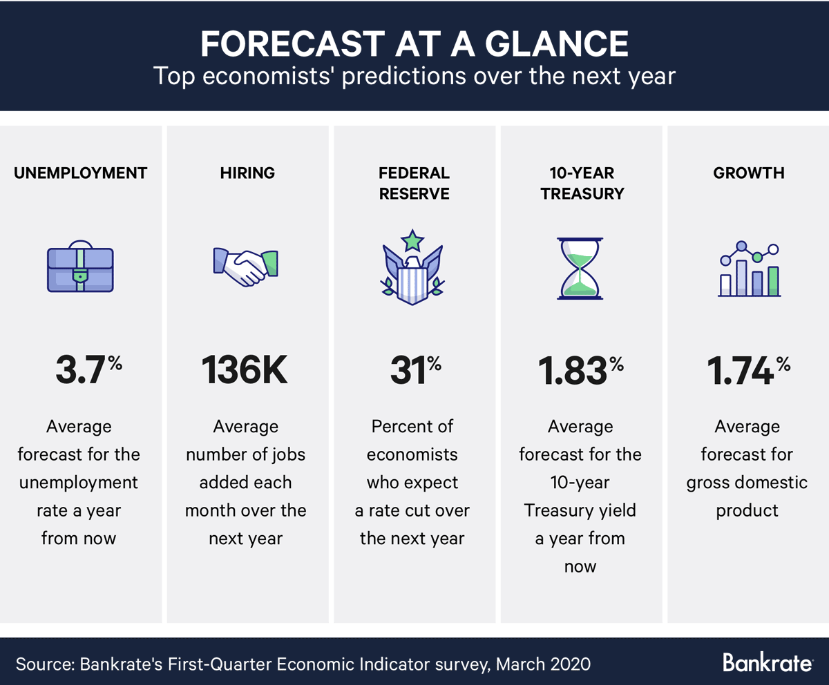 Respondents report forecasts for 2020