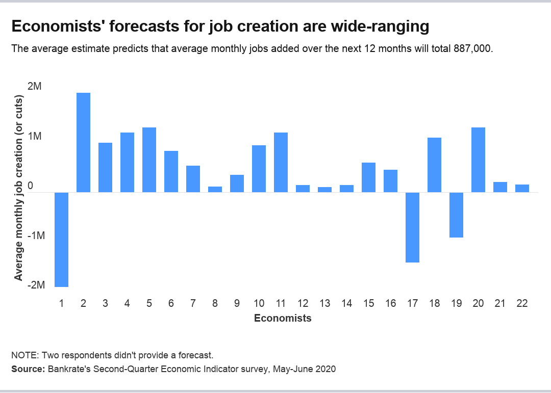Economists' forecasts for payrolls