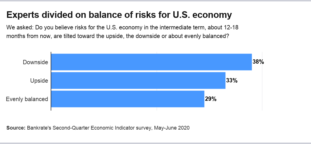 Economists' forecasts for balance of risks