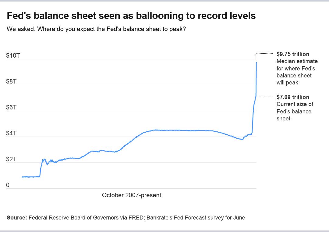 Balance sheet expansion and estimates