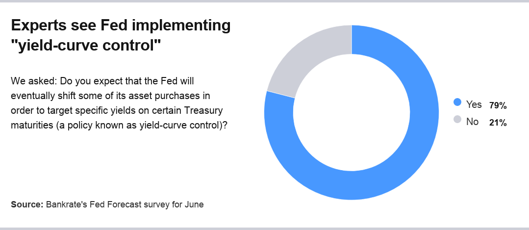 Yield-curve control outlook