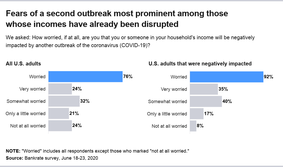 Bankrate's coronavirus income reduction survey