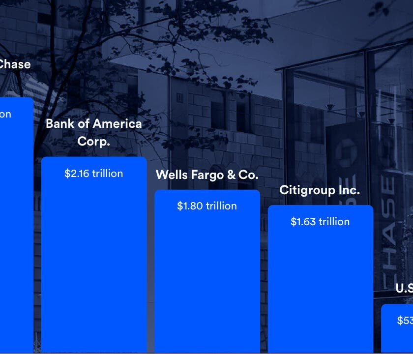 These Are The 15 Largest Banks In The US In 2020 | Bankrate